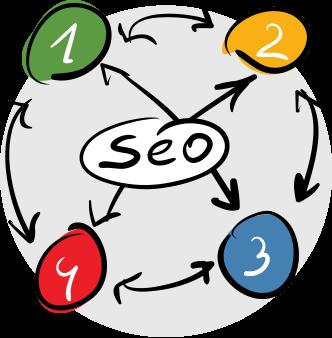 Услуги SEO оптимизации сайта для поисковых систем - цена (стоимость) поисковой  оптимизации сайта под сео в Москве