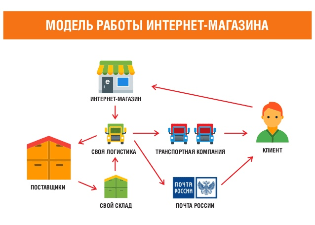 Розничная Сеть Интернет Магазин